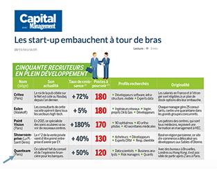 [Presse] Capital Management